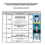 Position Holders of 10th Class 2021 Sahiwal Board